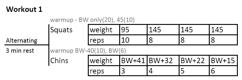 The Weight Used For Squats Was Low Especially In Comparison To What I On Dead Lifts And Bench Press See Below Quite Often During This Time Period